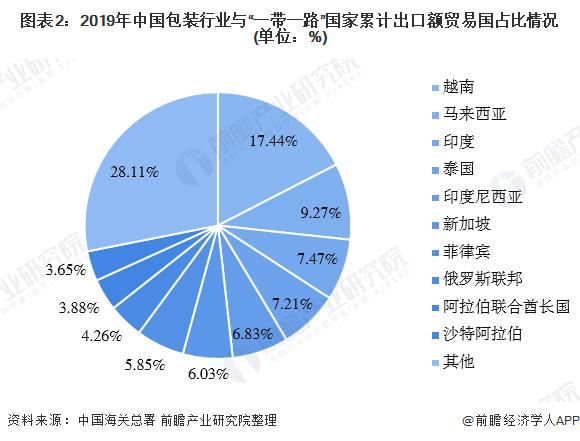 """图表2:2019年中国包装行业与""""一带一路""""国家累计出口额贸易国占比情况(单位:%)"""