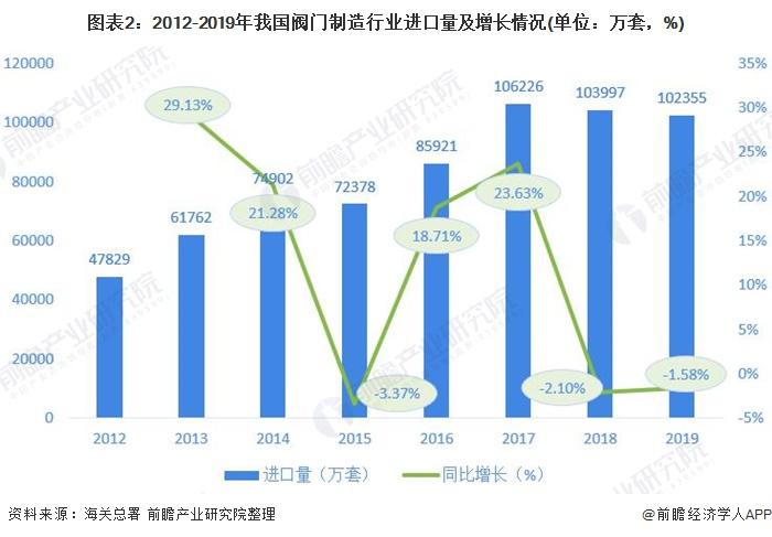 图表2:2012-2019年我国阀门制造行业进口量及增长情况(单位:万套,%)