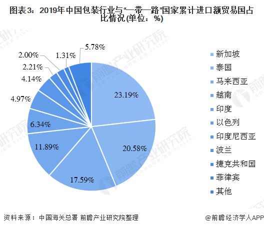 """图表3:2019年中国包装行业与""""一带一路""""国家累计进口额贸易国占比情况(单位:%)"""