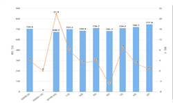 2020年1-3月全国家用电<em>冰箱</em>产量及增长情况分析