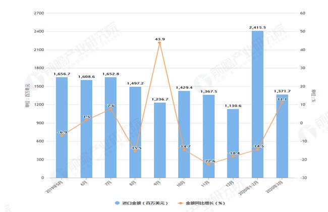 2020年1-3月前我国纸浆进口量及金额增长表