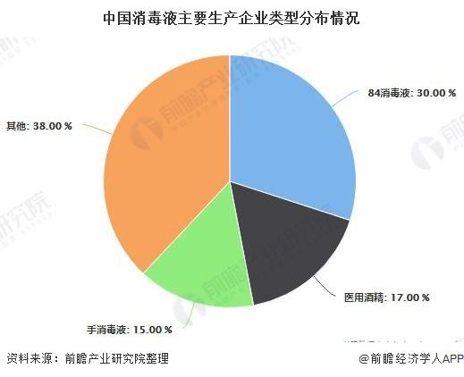 中国消毒液主要生产企业类型分布情况