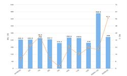2020年1-3月我国<em>纸浆</em>进口量及金额增长情况分析