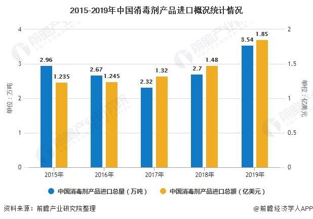 2015-2019年中国消毒剂产品进口概况统计情况
