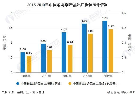 2015-2019年中国消毒剂产品出口概况统计情况
