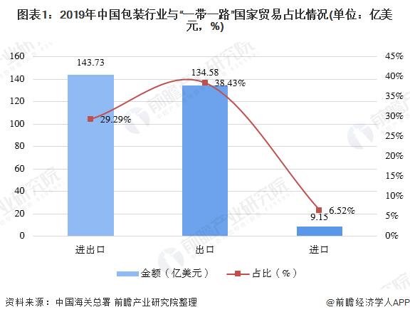 """图表1:2019年中国包装行业与""""一带一路""""国家贸易占比情况(单位:亿美元,%)"""