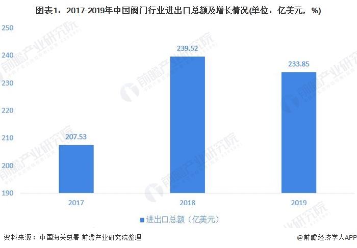 图表1:2017-2019年中国阀门行业进出口总额及增长情况(单位:亿美元,%)