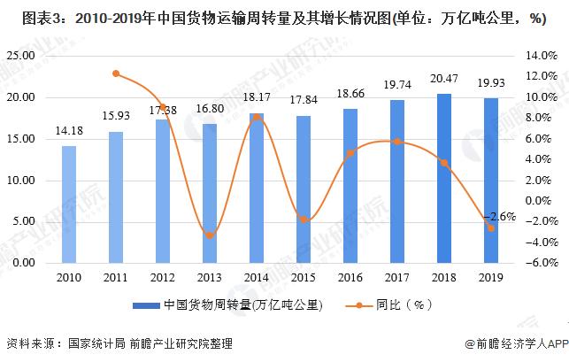 图表3:2010-2019年中国货物运输周转量及其增长情况图(单位:万亿吨公里,%)