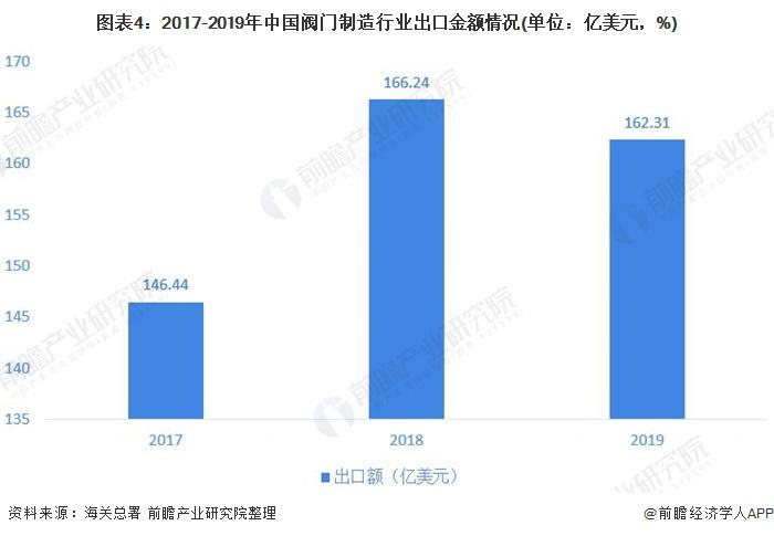 图表4:2017-2019年中国阀门制造行业出口金额情况(单位:亿美元,%)