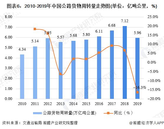 图表6:2010-2019年中国公路货物周转量走势图(单位:亿吨公里,%)