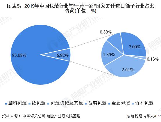 """图表5:2019年中国包装行业与""""一带一路""""国家累计进口额子行业占比情况(单位:%)"""