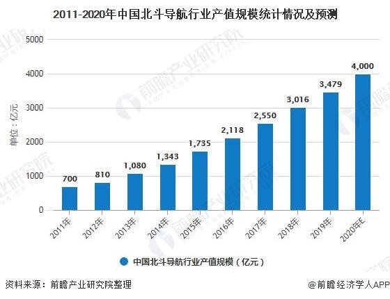 2011-2020年中国北斗导飞行业产值规模统计情况及预测