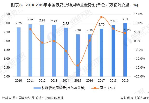图表8:2010-2019年中国铁路货物周转量走势图(单位:万亿吨公里,%)