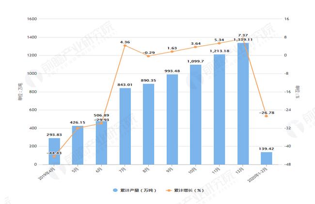 2020年2月前广东省塑料制品及增长情况图