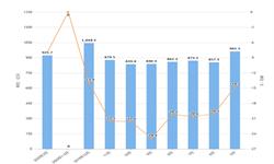 2020年1-3月全国<em>光电子器件</em>产量及增长情况分析