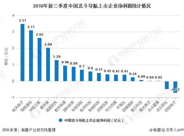 2019年前三季度中国北斗导航上市企业净利润统计情况