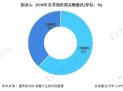 图表5:2019年各等级医院采购情况(单位:%)