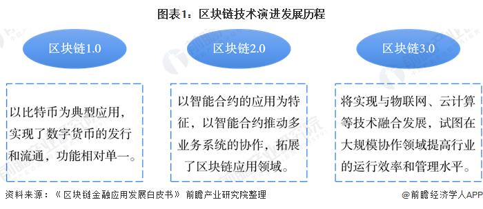 图表1:区块链技术演进发展历程