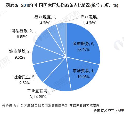 图表3:2019年中国国家区块链政策占比情况(单位:项,%)