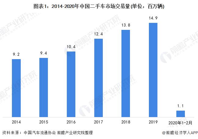 图表1:2014-2020年中国二手车市场交易量(单位:百万辆)
