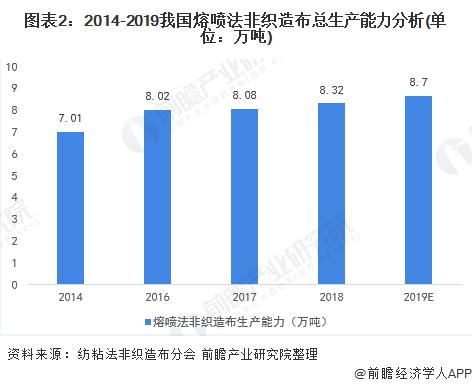 图表2:2014-2019我国熔喷法非织造布总生产能力分析(单位:万吨)