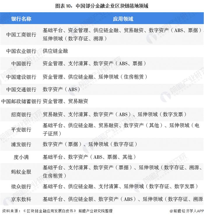 图表10:中国部分金融企业区块链落地领域