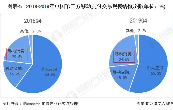 图表4:2018-2019年中国第三方移动支付交易规模结构分析(单位:%)