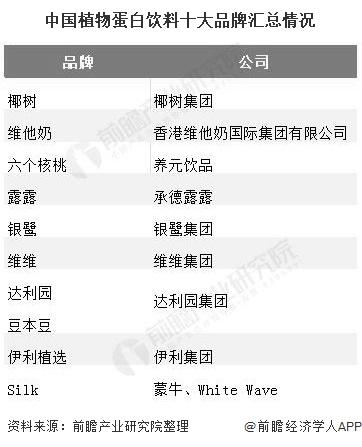中国植物蛋白饮料十大品牌汇总情况