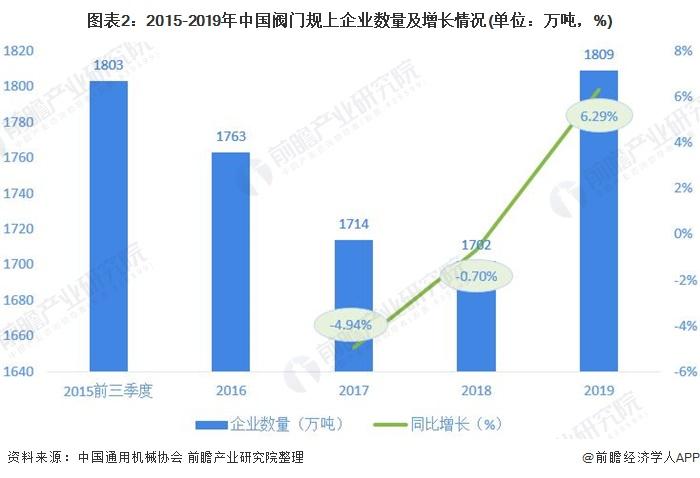 图表2:2015-2019年中国阀门规上企业数量及增长情况(单位:万吨,%)