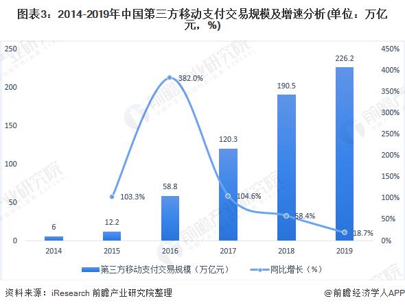 图表3:2014-2019年中国第三方移动支付交易规模及增速分析(单位:万亿元,%)