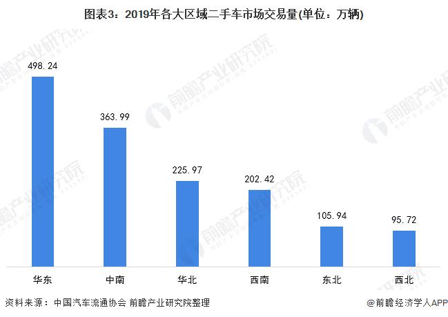 图表3:2019年各大区域二手车市场交易量(单位:万辆)