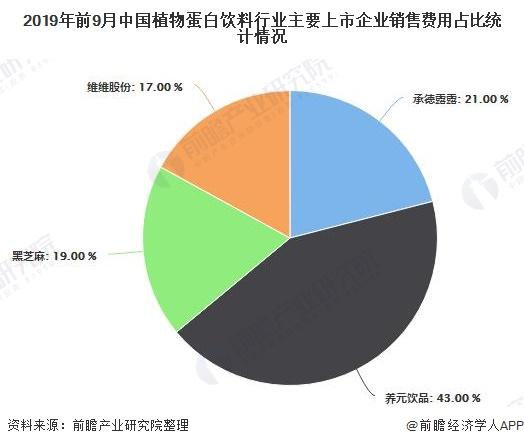 2019年前9月中国植物蛋白饮料行业主要上市企业销售费用占比统计情况