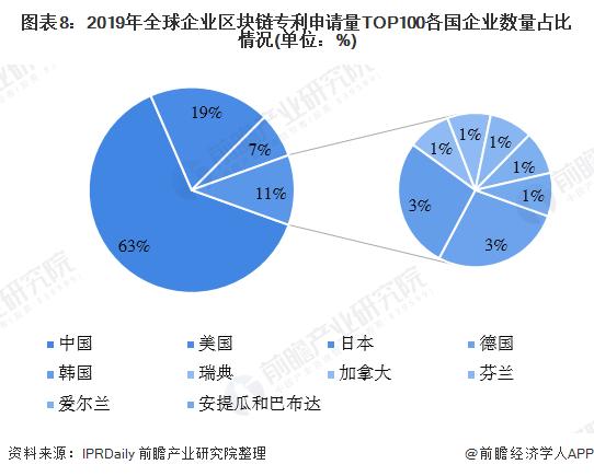 图表8:2019年全球企业区块链专利申请量TOP100各国企业数量占比情况(单位:%)