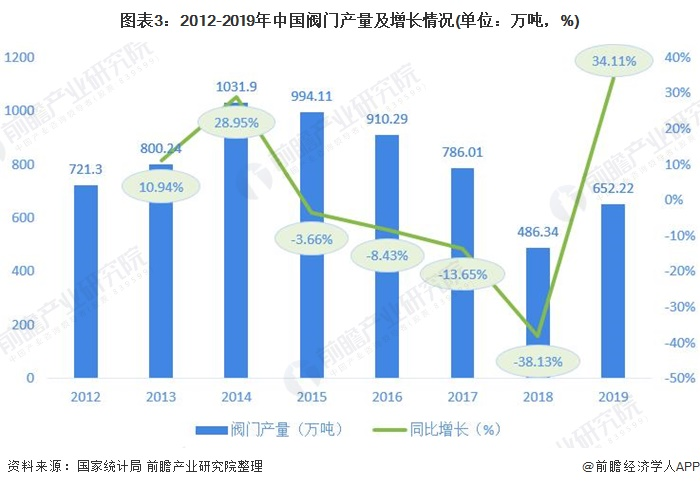 图表3:2012-2019年中国阀门产量及增长情况(单位:万吨,%)