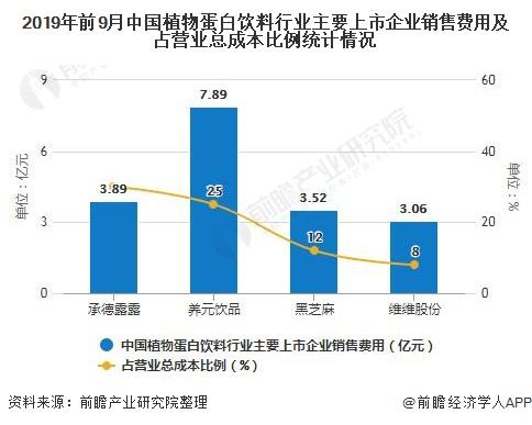 2019年前9月中国植物蛋白饮料行业主要上市企业销售费用及占营业总成本比例统计情况