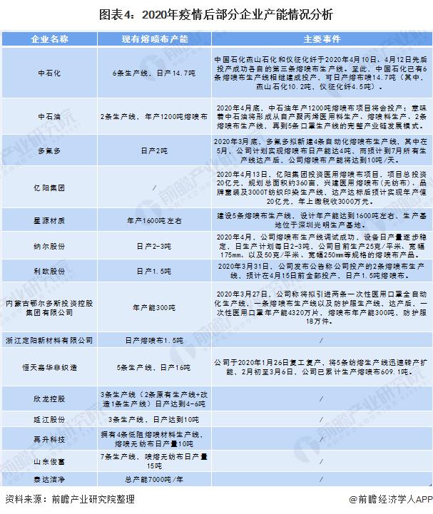图表4:2020年疫情后部分企业产能情况分析