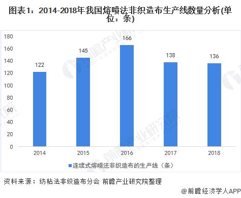 图表1:2014-2018年我国熔喷法非织造布生产线数量分析(单位:条)