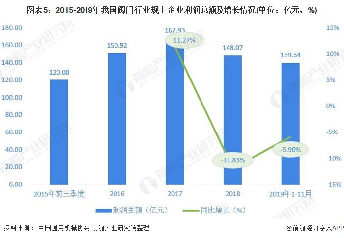 图表5:2015-2019年我国阀门行业规上企业利润总额及增长情况(单位:亿元,%)