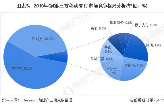 图表5:2019年Q4第三方移动支付市场竞争格局分析(单位:%)