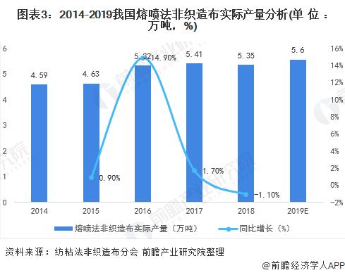 图表3:2014-2019我国熔喷法非织造布实际产量分析(单位:万吨,%)