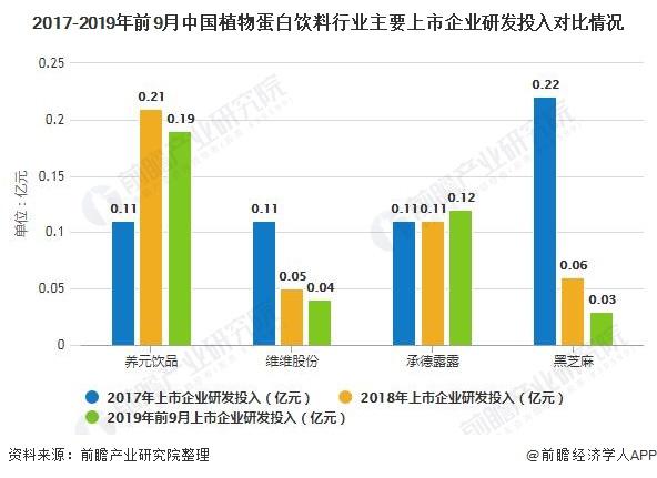 2017-2019年前9月中国植物蛋白饮料行业主要上市企业研发投入对比情况