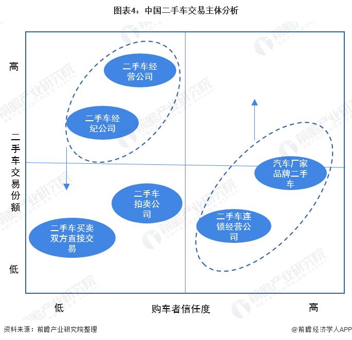 图表4:中国二手车交易主体分析