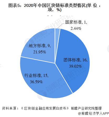 图表5:2020年中国区块链标准类型情况(单位:项,%)