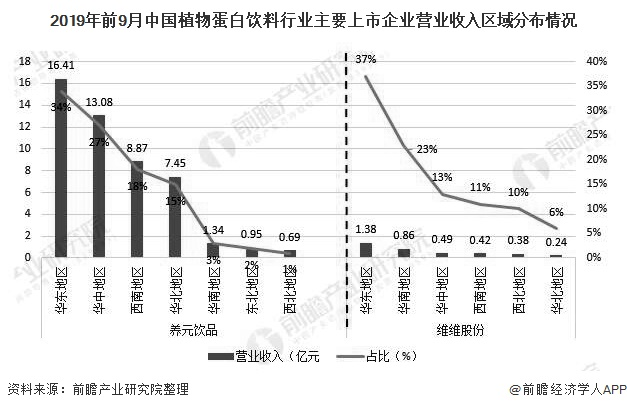 2019年前9月中国植物蛋白饮料行业主要上市企业营业收入区域分布情况