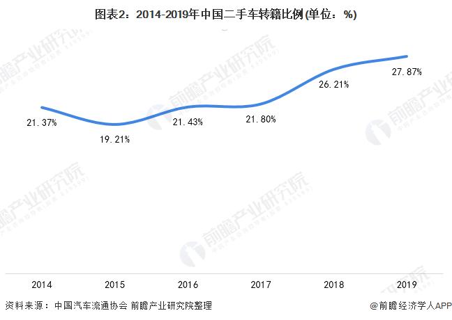 图表2:2014-2019年中国二手车转籍比例(单位:%)