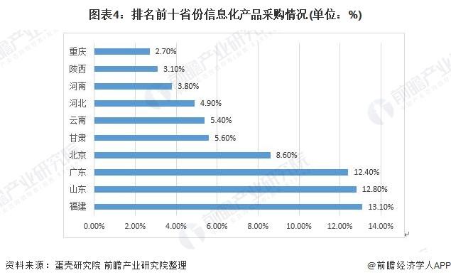 图表4:排名前十省份信息化产品采购情况(单位:%)