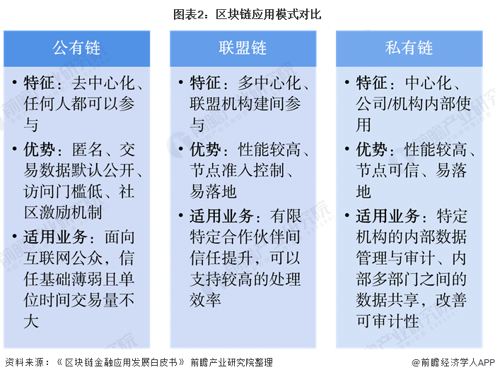 图表2:区块链应用模式对比