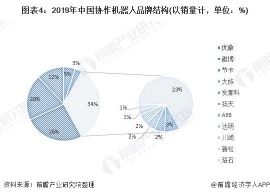 图表4:2019年中国协作机器人品牌结构(以销量计,单位:%)