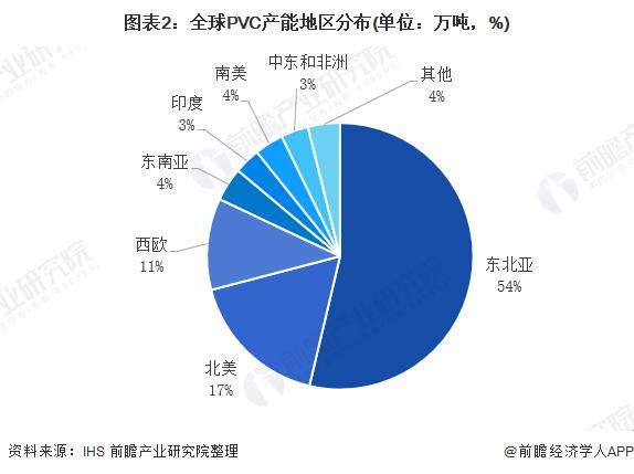 图表2:全球PVC产能地区分布(单位:万吨,%)
