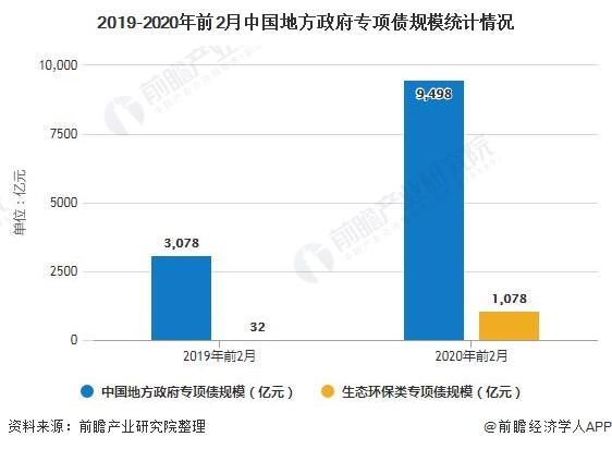 2019-2020年前2月中国地方政府专项债规模统计情况